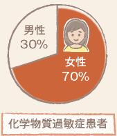 女性が70%のグラフ
