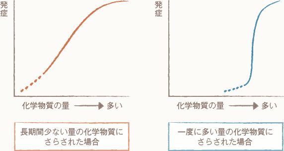 2パターン